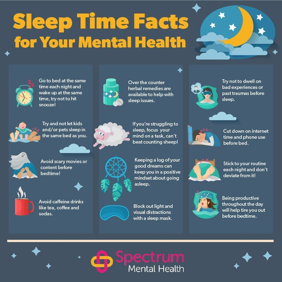 sleep difficulties and mental health